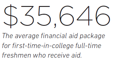 $35,646 The average financial aid package for first-time-in-college full-time freshmen who receive aid.