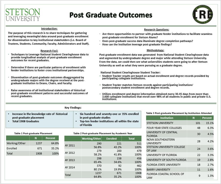 Post Graduate Outcomes