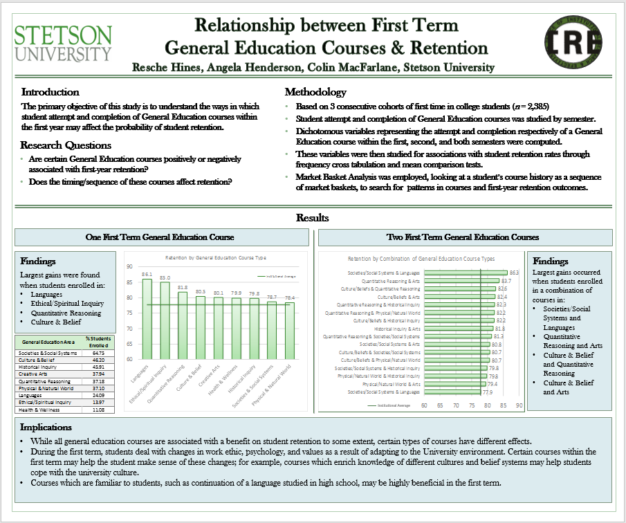 Relationship between First Term General Education Courses & Retention
