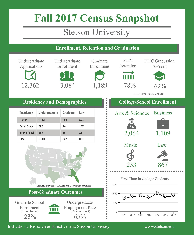media/Fall 2017 Census snapshot - final.png
