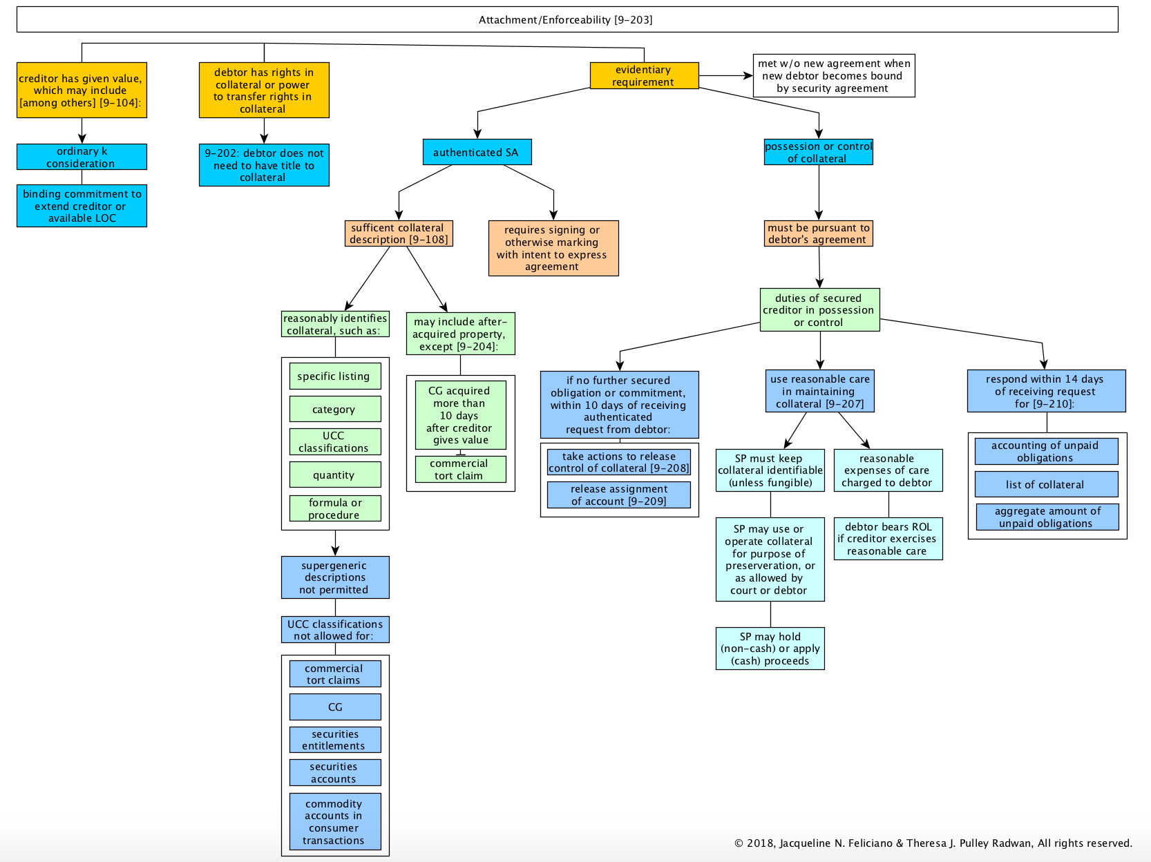 Stetson University Tuition >> Secured Transactions Flowcharts