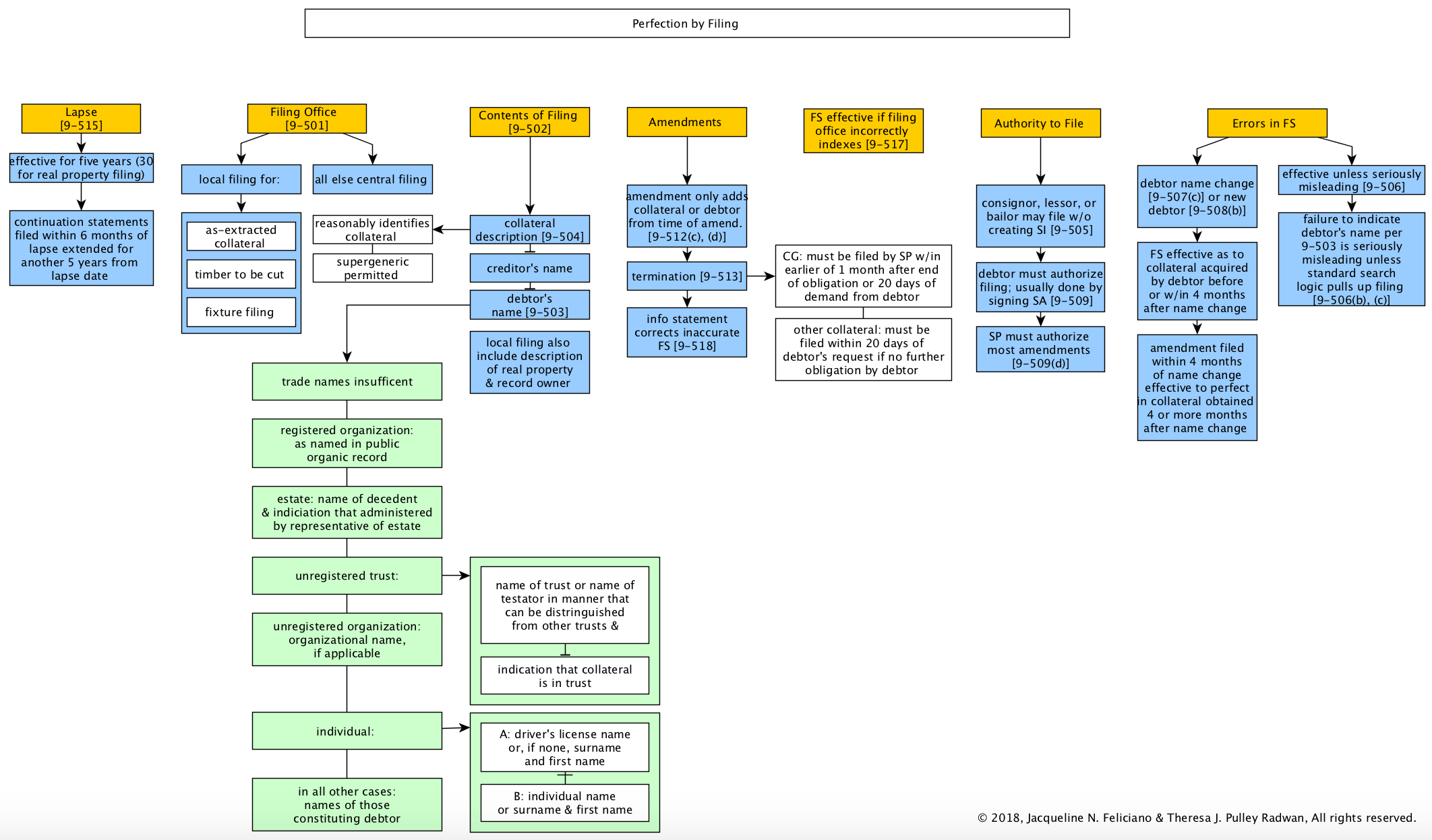 Secured Transactions Flowcharts